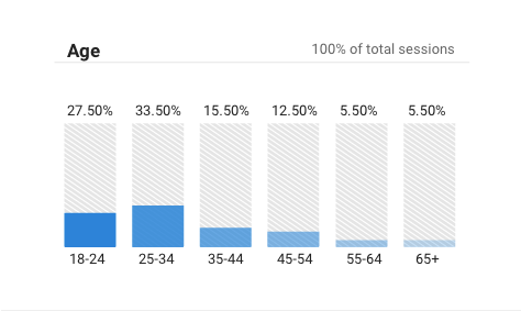 Google Analytics offers demographics information to help you better understand your target audience.